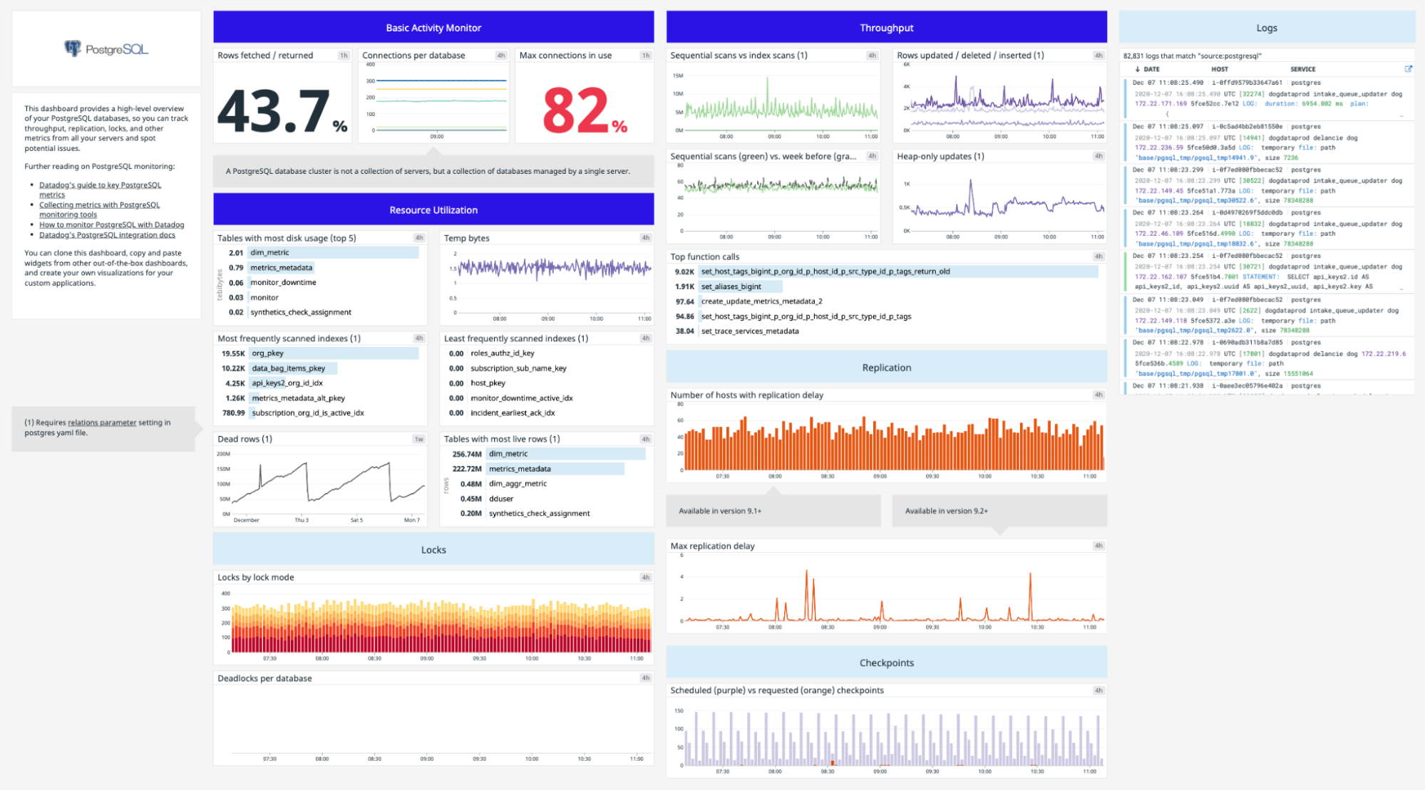 what are the monitoring tools for postgresql