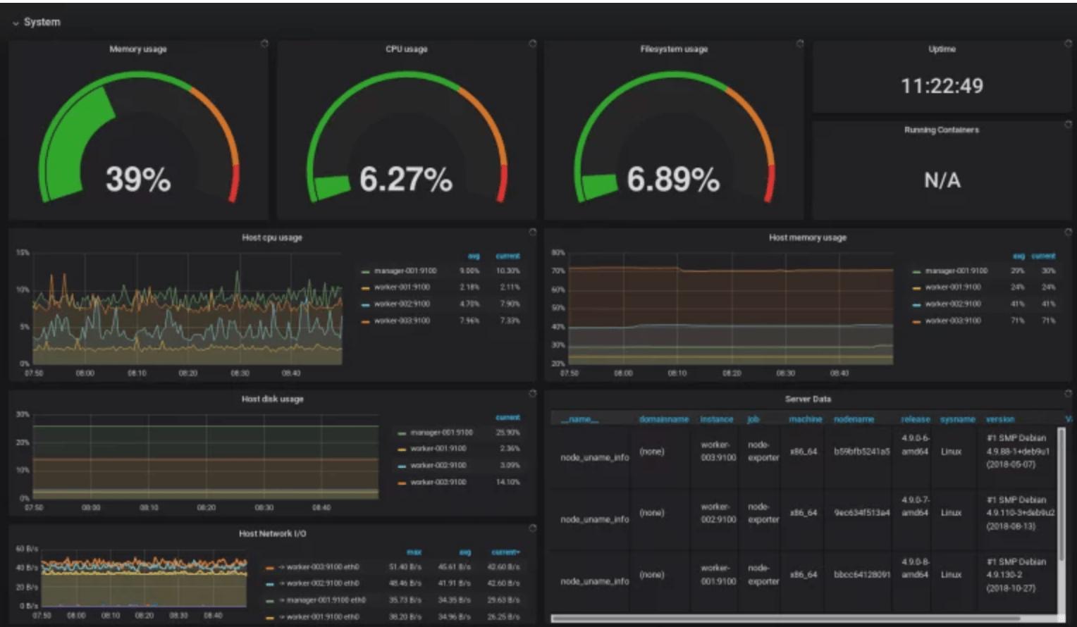 servers performance monitoring