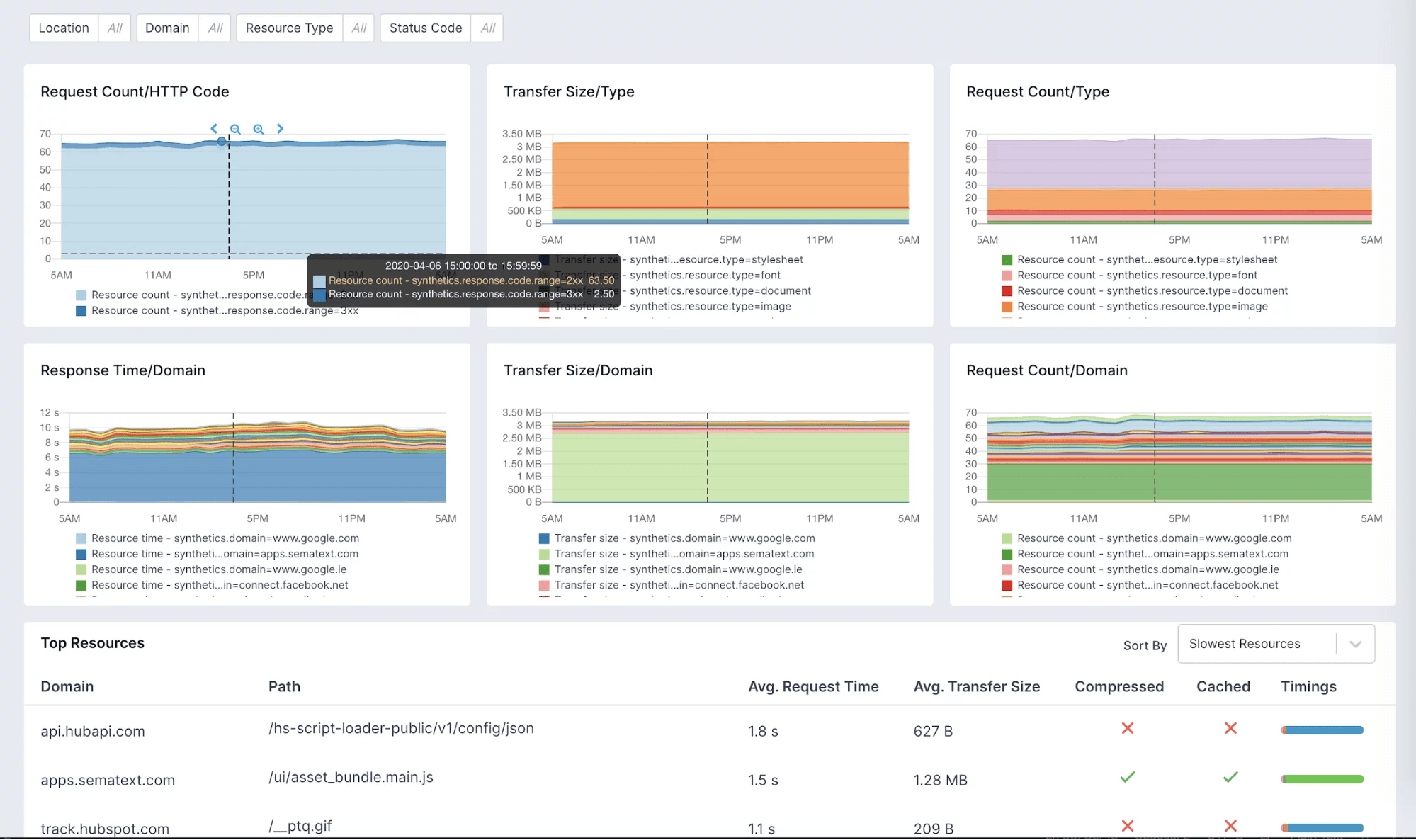 synthetic monitoring use cases
