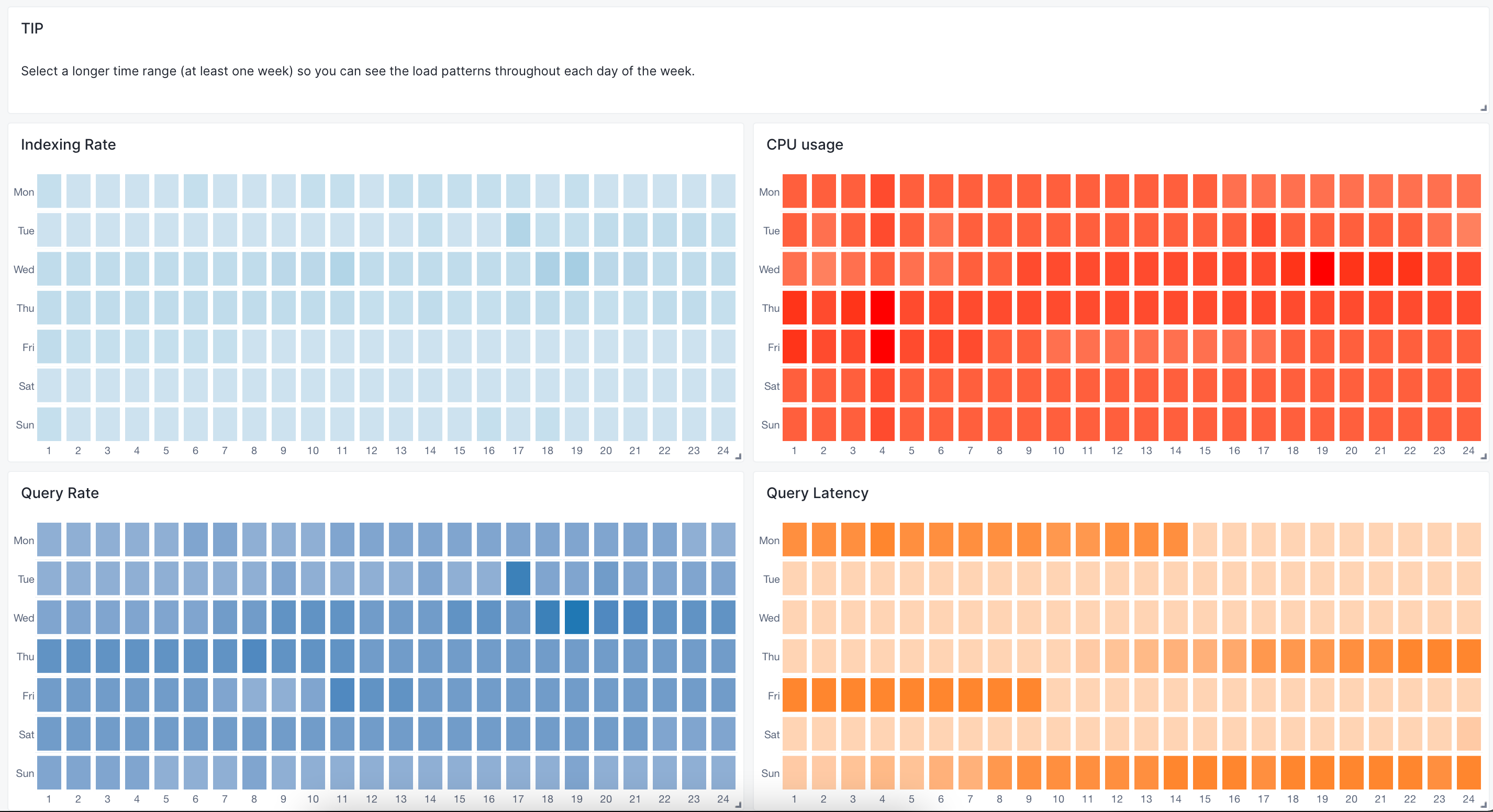 Daily Patterns Dashboard