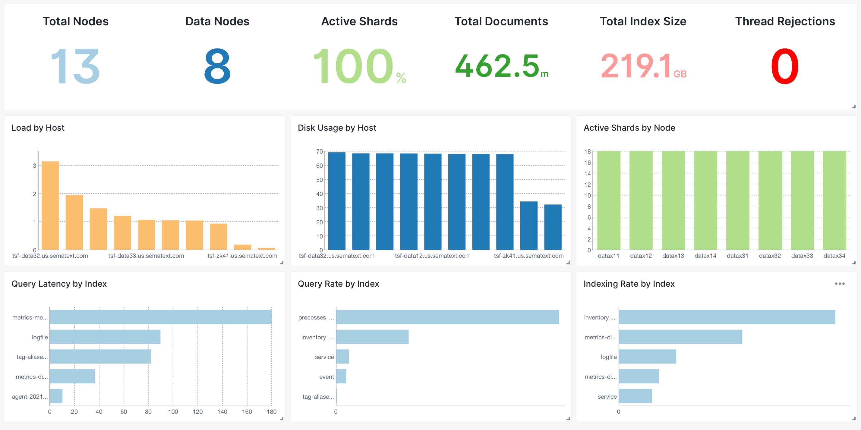 New Overview Dashboard