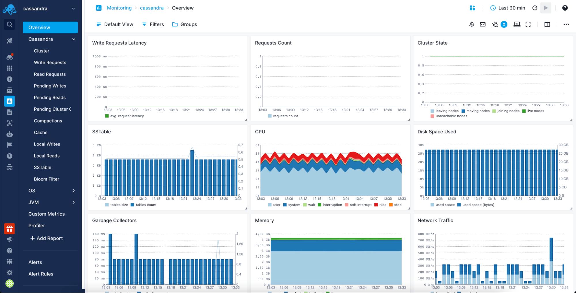 monitoring cassandra performance metrics with sematext